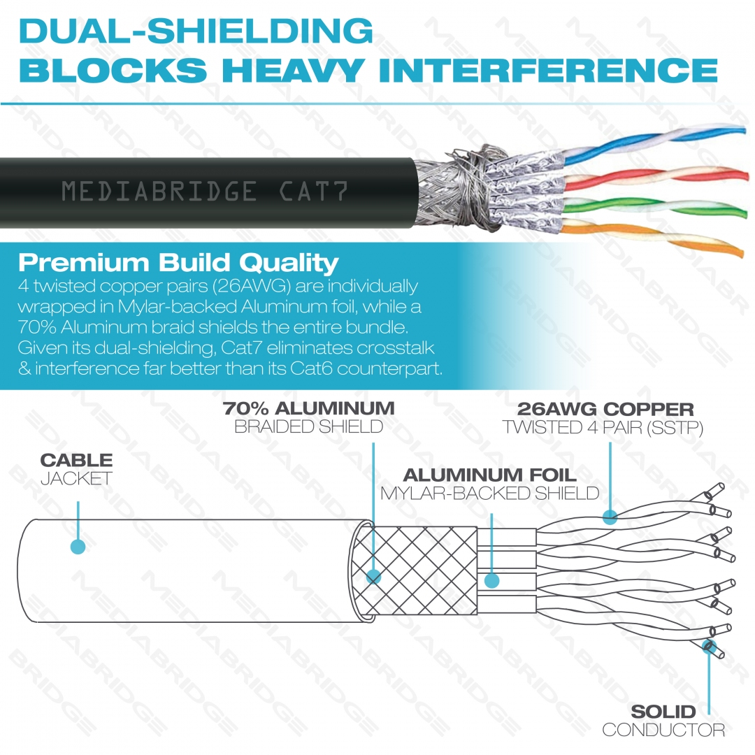 Shop New Cat7 Ethernet Cable Rj45 Computer Networking Cord 5 Feet Cat 6 Wiring Diagram For The Shield Given Its Dual Shielding Eliminates Crosstalk Interference Far Better Than Cat6 Counterpart