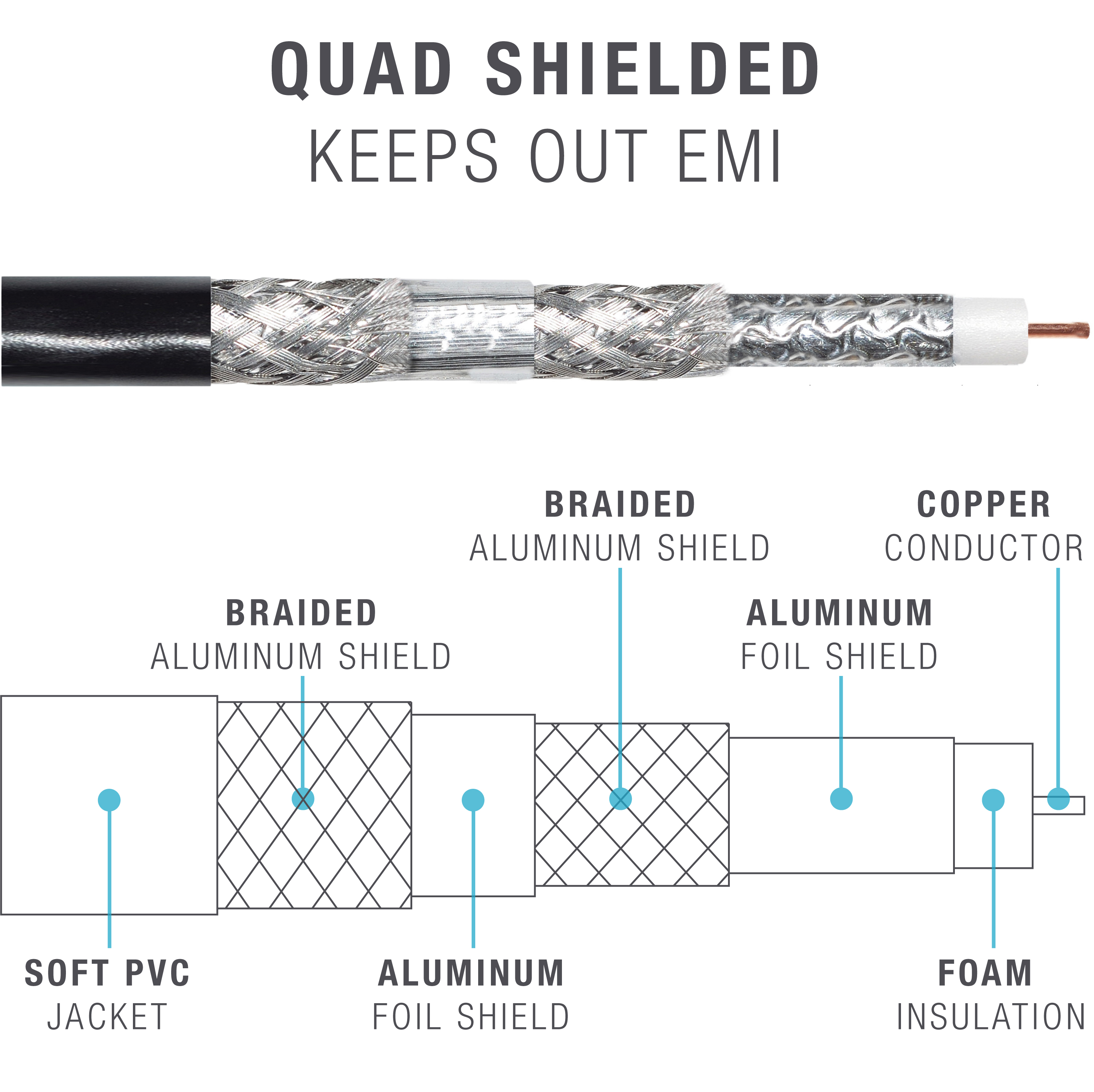 RG6 Quad Shielded Coaxial Cable (500 Feet) – w/ Convenient Pull-Out Box  (500 Feet)