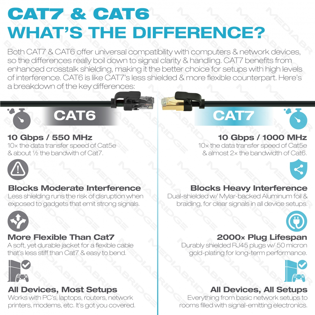 Shop New Cat7 Ethernet Cable Rj45 Computer Networking Cord 10 Cat 6 Wiring Diagram For The Shield Speeds Up To Gigabits