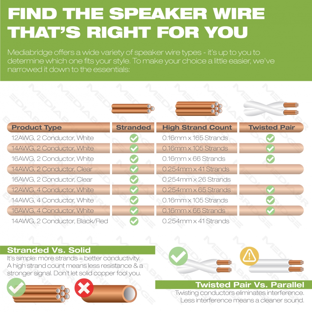 Shop new 2 conductor speaker wire 99 oxygen free copper etl high strand count pure oxygen free copper 14 awg speaker wire greentooth Images
