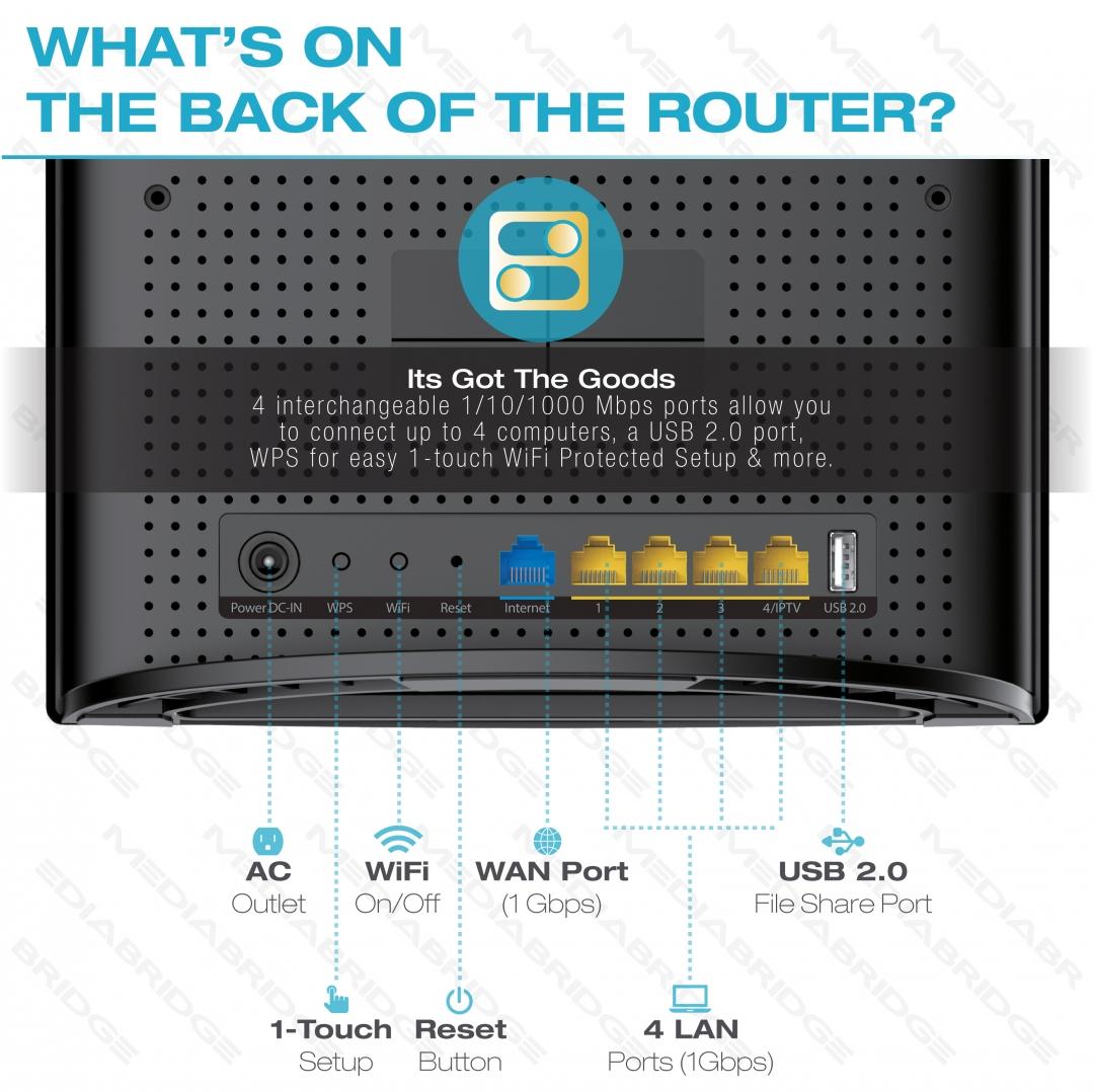 Shop New Medialink AC1200 Wireless Gigabit Router | Mediabridge Products