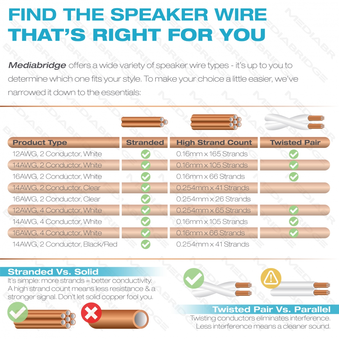 Shop New Speaker Wire - True 14AWG For In-Home Or Car Stereo - Low ...