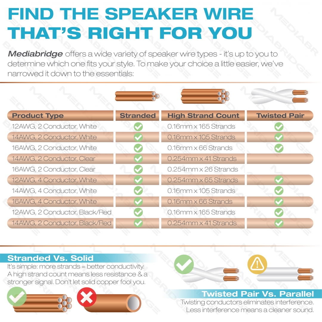 Copper Wire Conductivity | Shop New 12awg 2 Conductor Direct Burial Speaker Wire 99 9 Oxygen